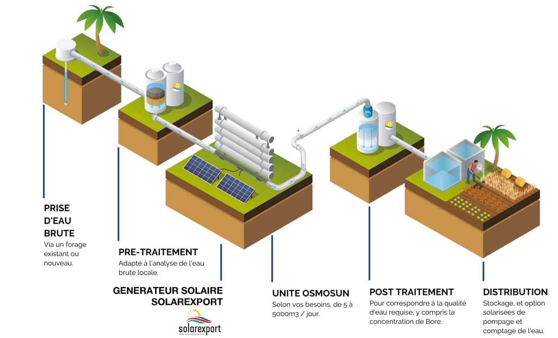 Agriculture au Maroc: irrigation et dessalement 100% solaire