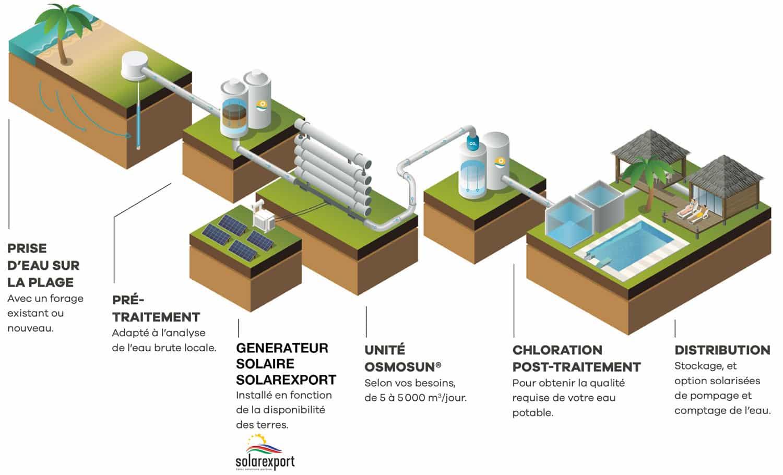 Hôtellerie au Maroc: une eau douce grâce au dessalement 100% solaire